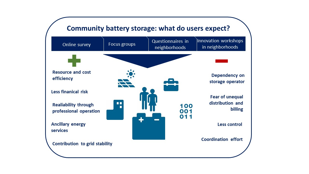 Joint Storage: A Mixed-Method Analysis of Consumer Perspectives on Community Energy Storage in Germany